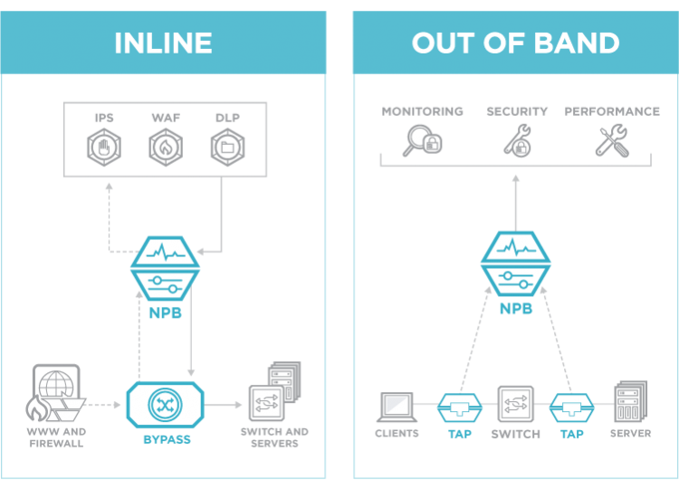 Inline and Out-of-Band NPB
