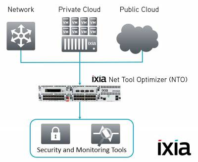 Ixia Taps into Hybrid Cloud Visibility