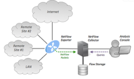 Top 10 Key Metrics for NetFlow Monitoring