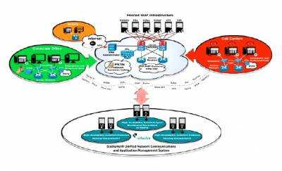 Managing End­‐to­‐End VoIP Networks