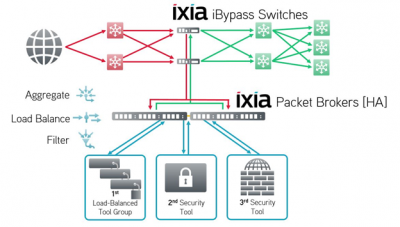 Inline Security Solutions from Ixia