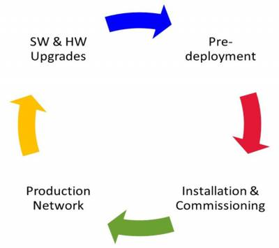 The Network Design and Equipment Deployment Lifecycle