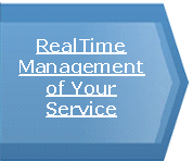Real Time Management of your VoIP Service