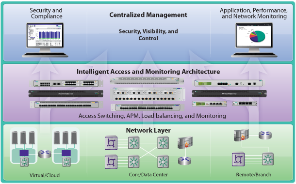 Net Optics - Intelligent Access and Monitoring Solutions
