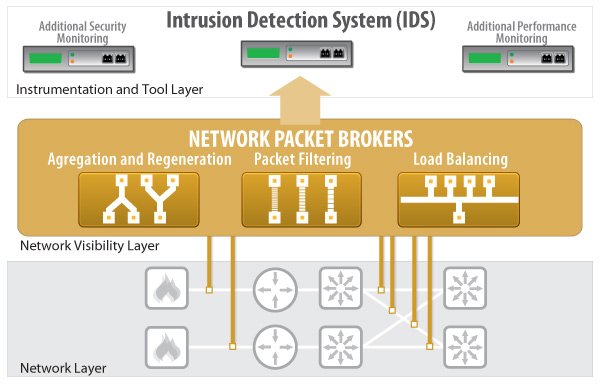 Net Optics Intrusion Detection System with Network Packet Brokers