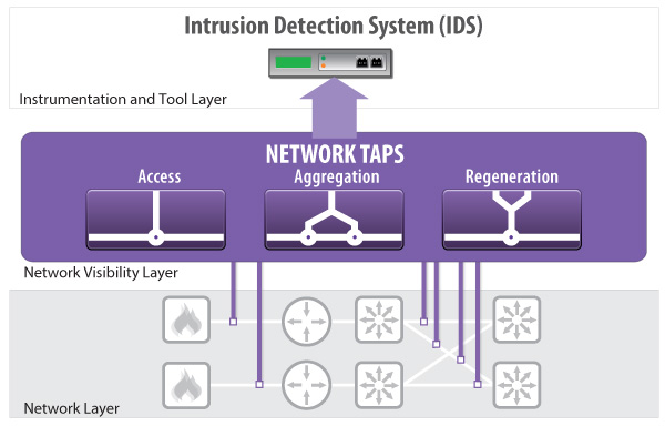 Net Optics Intrusion Detection System with Network Taps
