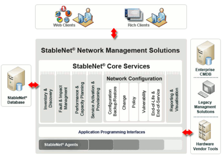 Infosim StableNet Network Management Solutions