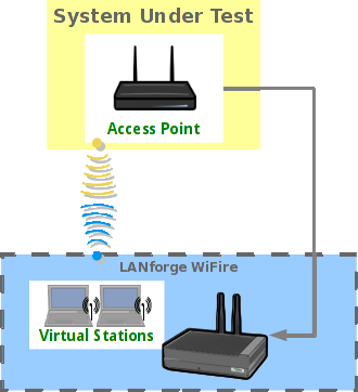 Test WiFi Station Upload Throughput- System Under Test