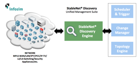 Infosim StableNet Automated Network Discovery