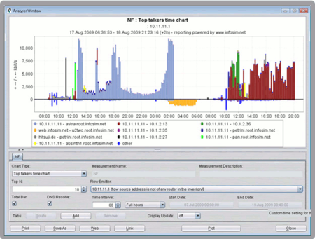 Infosim StableNet Traffic Analysis Screen
