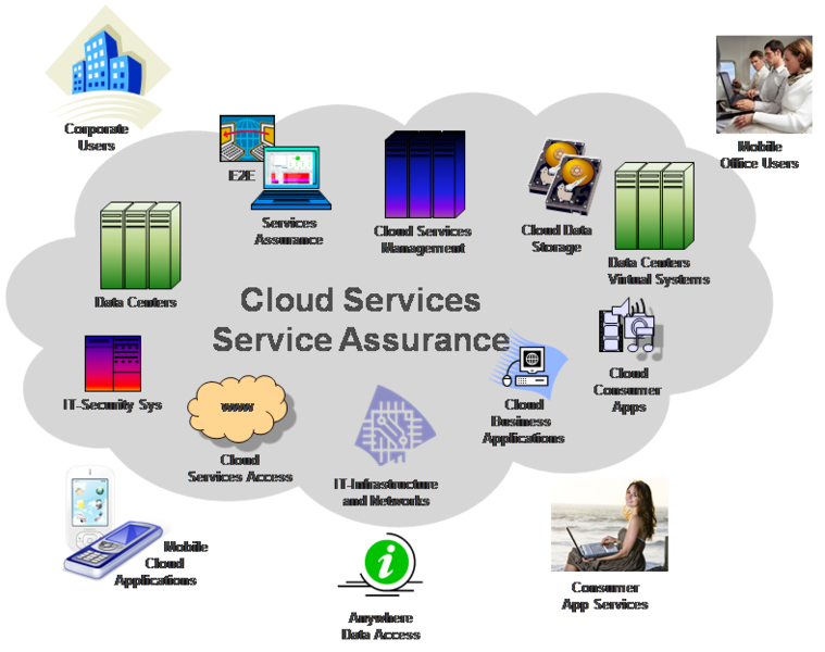 Infosim StableNet Network Monitoring Software- Cloud Service Assurance