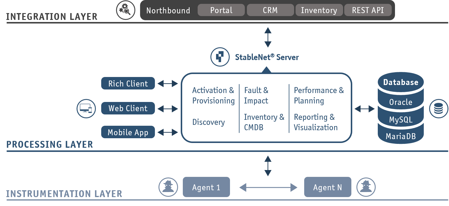 Infosim StableNet® - Automation & Integration - Service-oriented Architecture & APIs