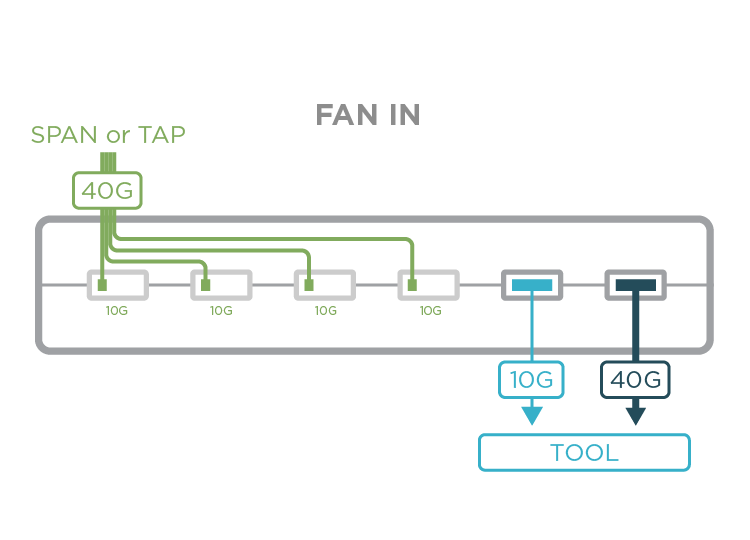 Fan in Span or Tap