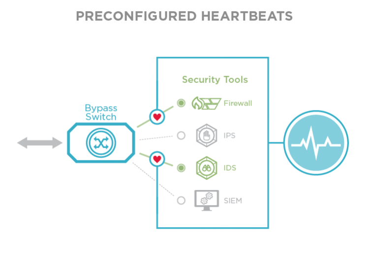 Preconfigured Heartbeats