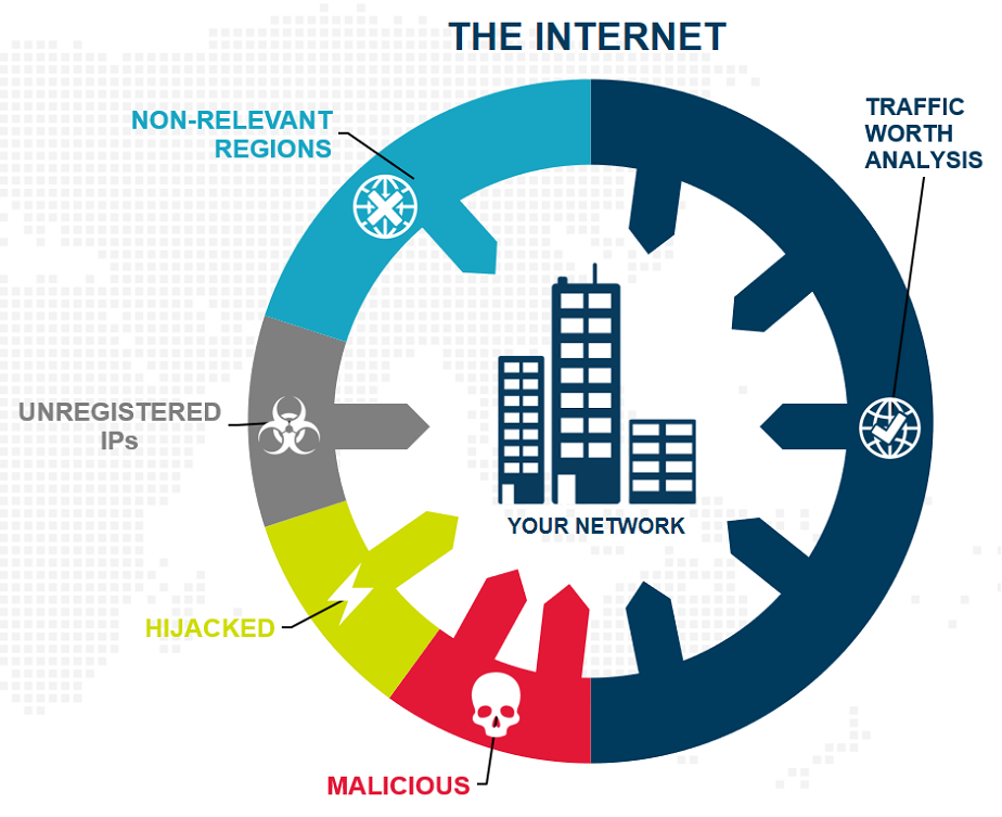 Threat Armour - two types of traffic hit your network