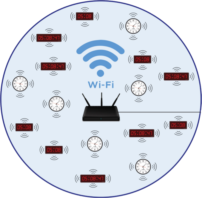 WiFi Synchronized Clocks