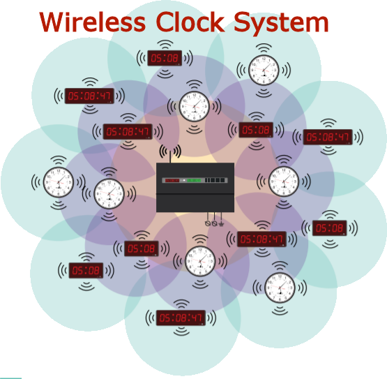 Wireless Synchronized clock system