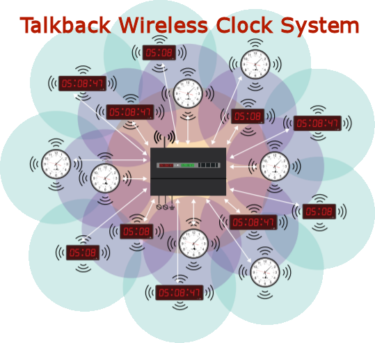 TalkBack clock system