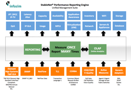 Infosim StableNet Performance Management Solutions